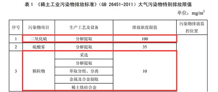 大气污染物特别排放限值-10.jpg