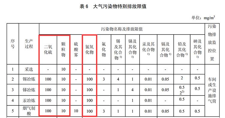 大气污染物特别排放限值-12.jpg